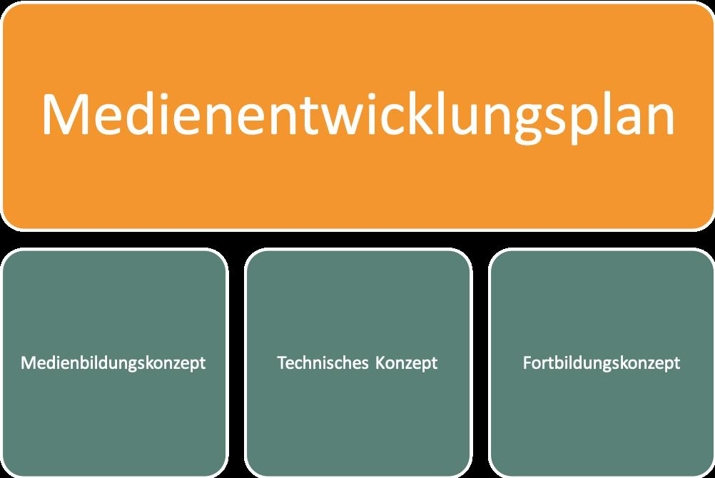 Grafik zum Medienentwicklungsplan
